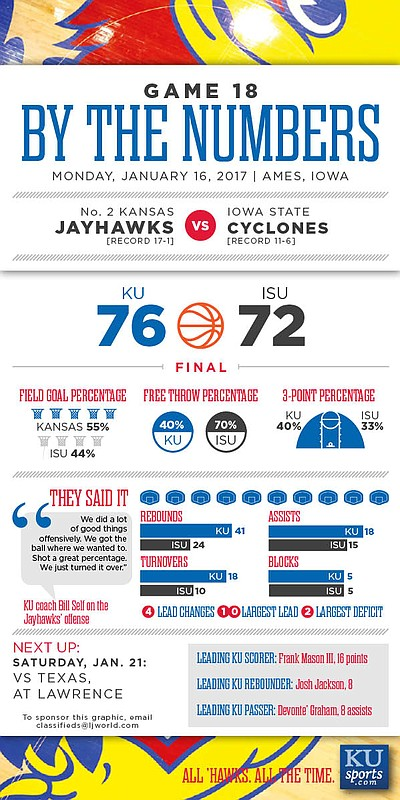 By the Numbers: Kansas 76, Iowa State 72