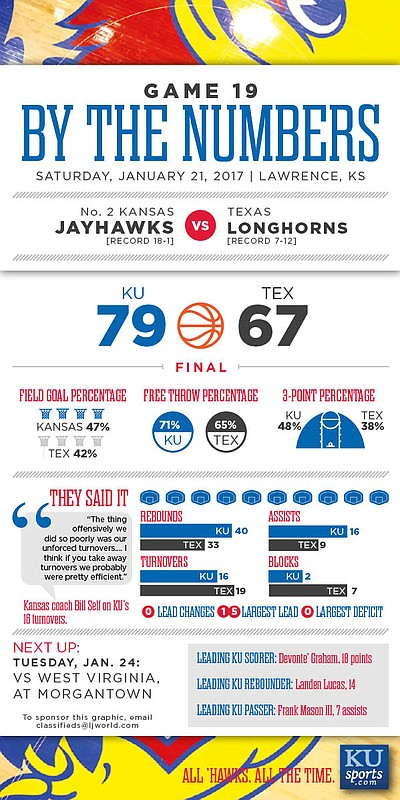 By the Numbers: Kansas 79, Texas 67.