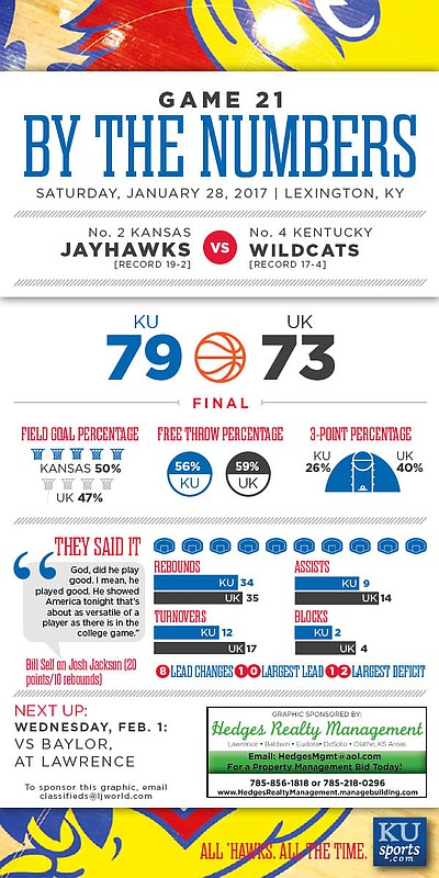 By the Numbers: Kansas 79, Kentucky 73