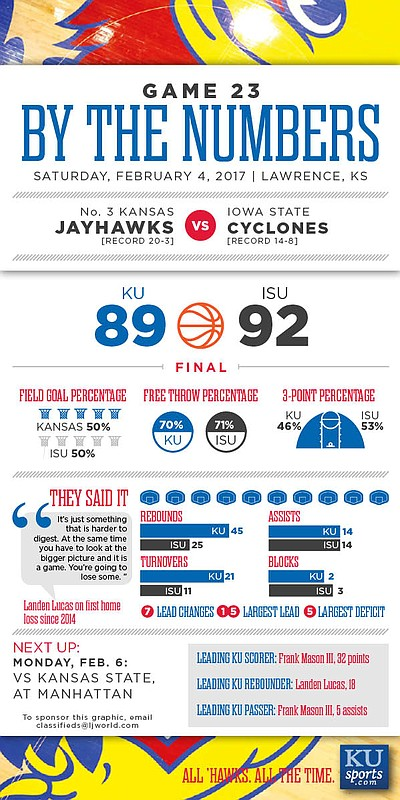 By the Numbers: Iowa State 92, Kansas 89 (OT).
