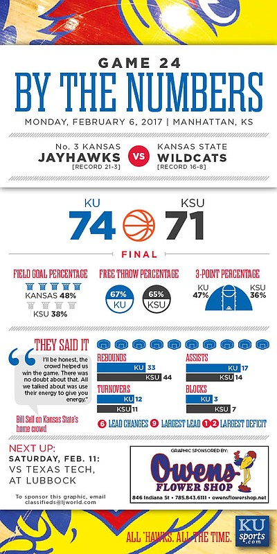 By the Numbers: Kansas 74, Kansas State 71.