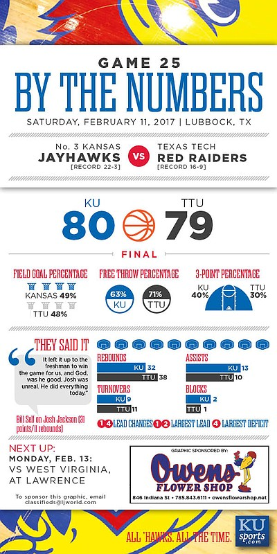 By the Numbers: Kansas 80, Texas Tech 79