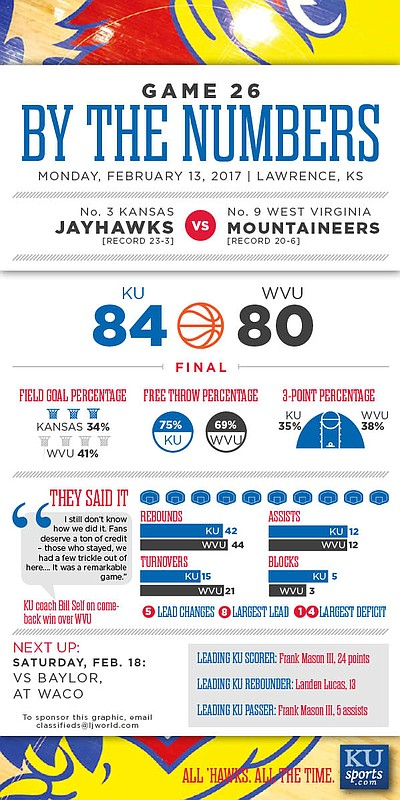 By the Numbers: Kansas 84, West Virginia 80