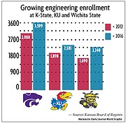 The 10-year, $105 million University Engineering Initiative Act act aims to increase engineering degrees at KU, Kansas State and Wichita State to a total of 1,365 annually by 2021. This chart shows the increase in enrollment from 2012 to 2016 at each school.