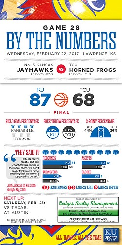 By the Numbers: Kansas 87, TCU 68.