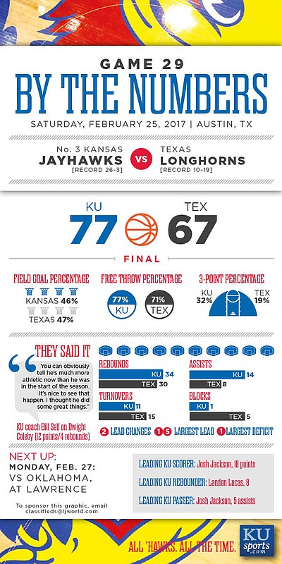 By the Numbers: Kansas 77, Texas 67.