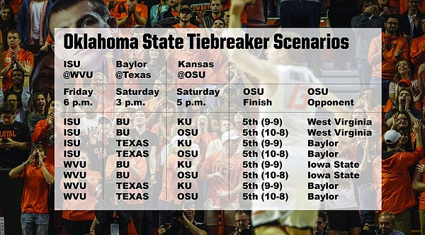 Tracking the seeding scenarios during the final weekend of Big 12 basketball.