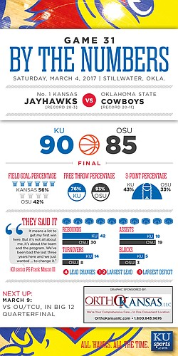 By the Numbers: Kansas 90, Oklahoma State 85