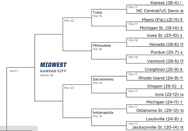 NCAA Tournament 2017: Breaking down the Midwest bracket