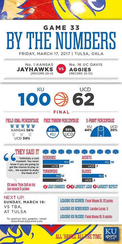 By the Numbers: Kansas 100, UC Davis 62