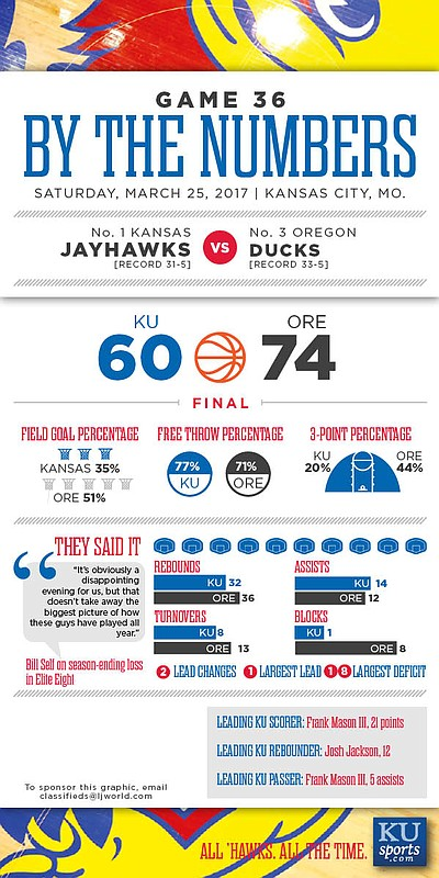 By the Numbers: Oregon 74, Kansas 60