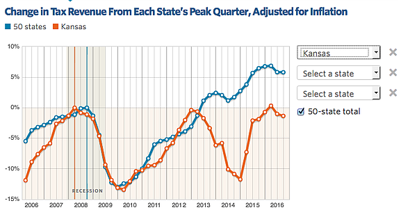 Chart showing percentage change in quarterly state revenues compared to pre-recession peak, Kansas vs. 50-state total. Source: Pew Charitable Trusts.