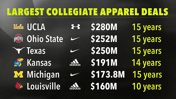 The largest shoe and apparel deals in the NCAA as of September 28, 2017. (Graphic courtesy of ESPN.com)