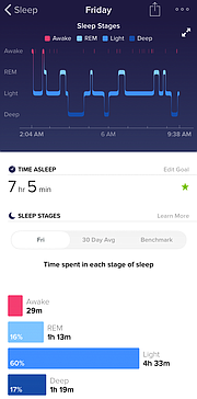 This graph shows an example of how Fitbit tracks your movements and heart rate to determine how much time you spend in each stage of sleep overnight. Shown here is health reporter Mackenzie Clark's data from Friday, Oct. 27, 2017.