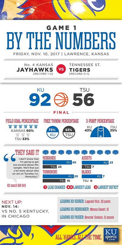 By the Numbers: Kansas 92, Tennessee State 56