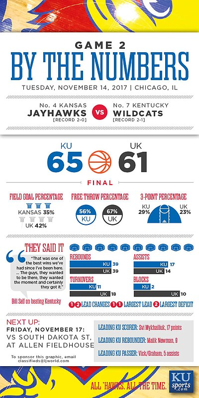By the Numbers: Kansas 65, Kentucky 61
