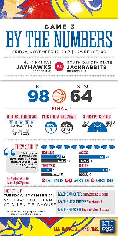 By the Numbers: Kansas 98, South Dakota State 64