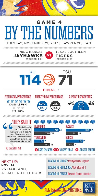 By The Numbers: Kansas 114, Texas Southern 71