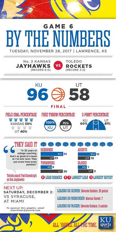By the Numbers: Kansas 96, Toledo 58