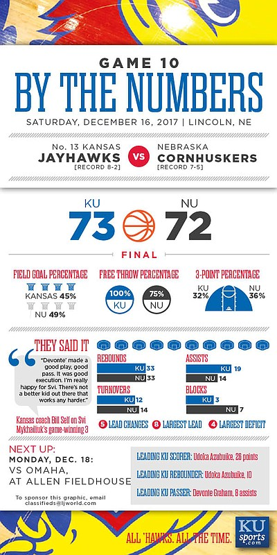 By the Numbers: Kansas 73, Nebraska 72.