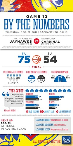 By the Numbers: Kansas 75, Stanford 54