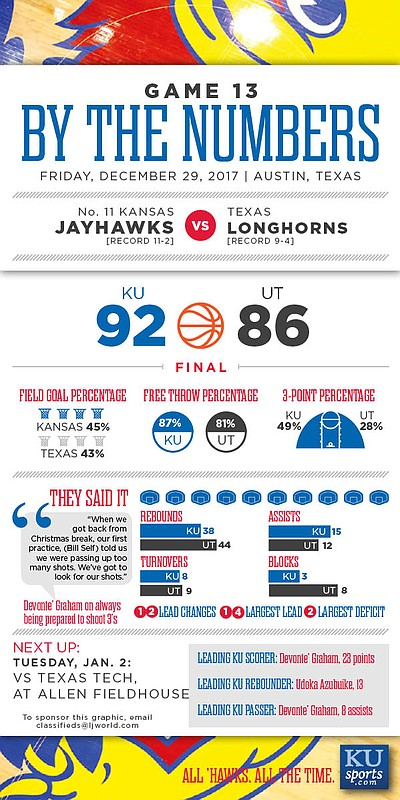 By the Numbers: Kansas 92, Texas 86
