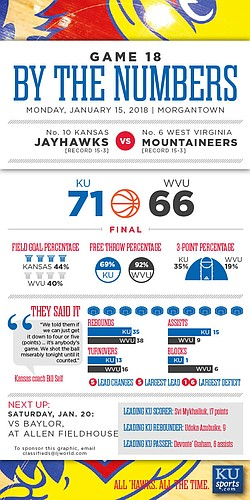 By the Numbers: Kansas 71, West Virginia 66