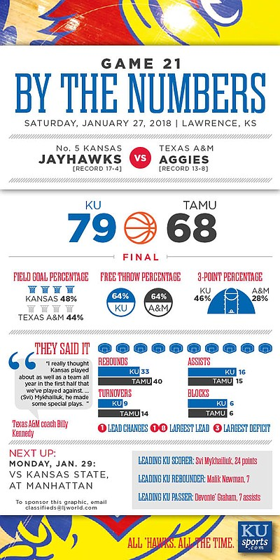 By the Numbers: Kansas 79, Texas A&M 68.