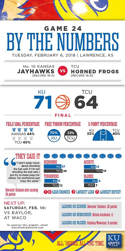 By the Numbers: Kansas 71, TCU 64.