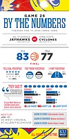 By the Numbers: Kansas 83, Iowa State 77