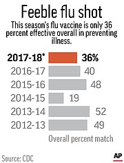 Chart shows the flu vaccine's overall effectiveness by flu season.