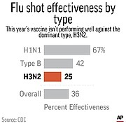 Chart shows how effective the 2017-2018 season's flu vaccine is against specific flu types.