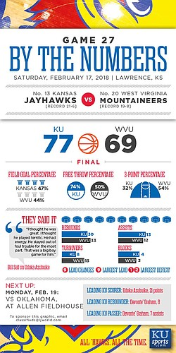 By the Numbers: Kansas 77, West Virginia 69.
