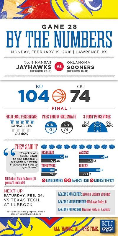By the Numbers: Kansas 104, Oklahoma 74.