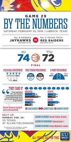 By the Numbers: Kansas 74, Texas Tech 72.