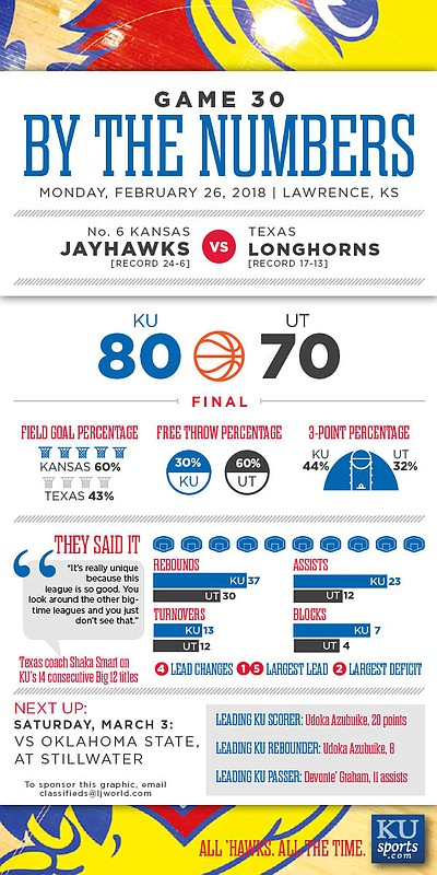 By the Numbers: Kansas 80, Texas 70.