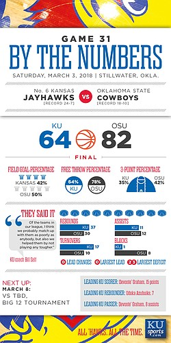 By the Numbers: Oklahoma State 82, Kansas 64