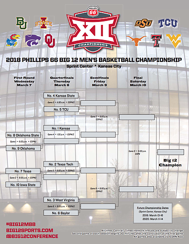 2018 Big 12 Men's Basketball Tournament Bracket