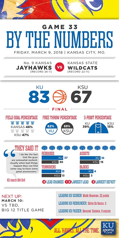 By the Numbers: Kansas 83, K-State 67