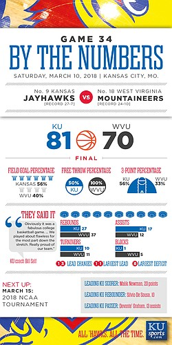 By the Numbers: Kansas 81, West Virginia 70