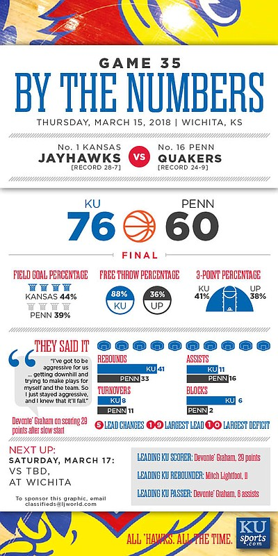 By the Numbers: Kansas 76, Penn 60.