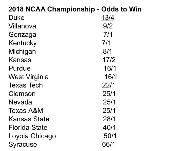 Updated odds to win 2018 national championship, per Bovada.lv