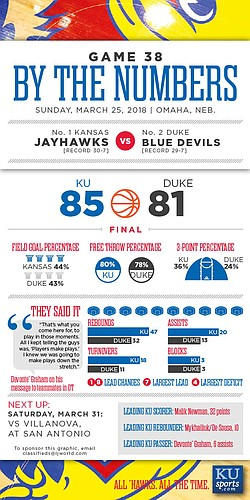 By the Numbers: Kansas 85, Duke 81.