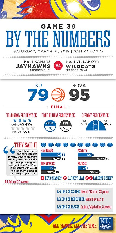 By the Numbers: Villanova 95, Kansas 79.