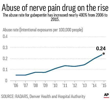 Chart shows rate of abuse for the nerve blocker drug gabapentin from 2006 to 2015.