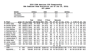 Final stats from the U18 USA men's team's 6-0 run through the FIBA Americas tournament in June.