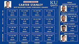 Carter Stanley passing chart by receivers through Week 2.