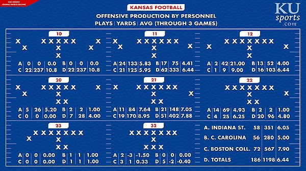 Graphic made by Mac Moore to show KU's personnel usage through three games under Les Miles.