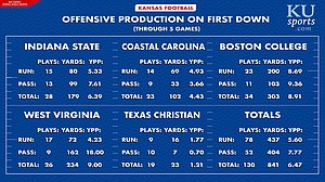 A look at how Kansas has done on first down through five games of the 2019 season. Graphic by Mac Moore.