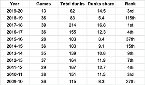 A look at KU's dunking numbers via BartTorvik.com.